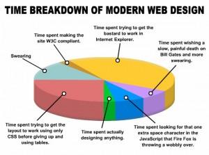 Breakdown of Modern Web Design